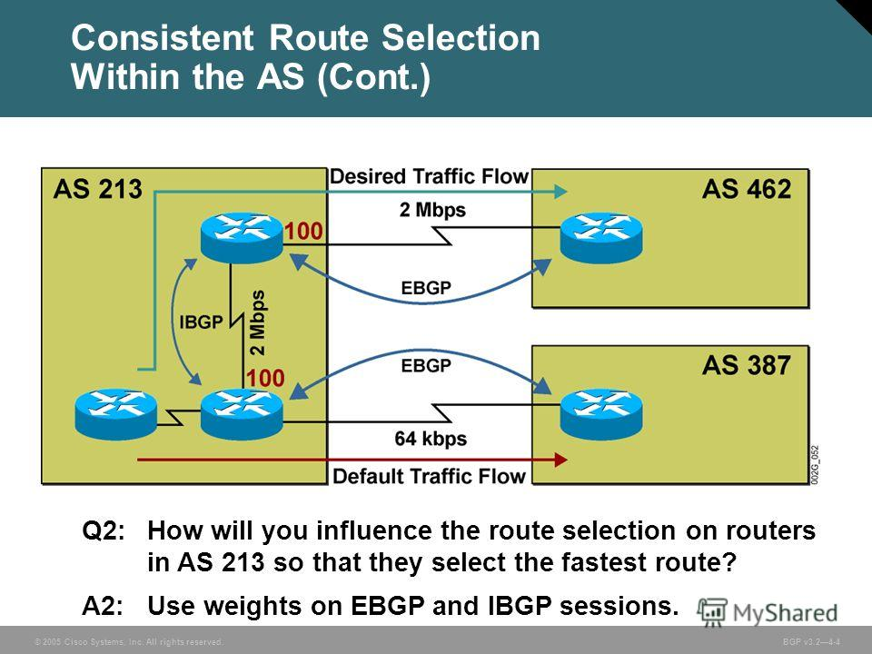 © 2005 Cisco Systems, Inc. All rights reserved. BGP v3.24-4 Consistent Route Selection Within the AS (Cont.) Q2: How will you influence the route selection on routers in AS 213 so that they select the fastest route? A2:Use weights on EBGP and IBGP se