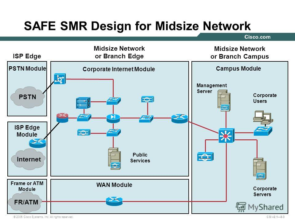 © 2005 Cisco Systems, Inc. All rights reserved. CSI v2.18-3 ISP Edge Midsize Network or Branch Campus SAFE SMR Design for Midsize Network Midsize Network or Branch Edge Corporate Internet Module WAN Module PSTN Module ISP Edge Module Frame or ATM Mod