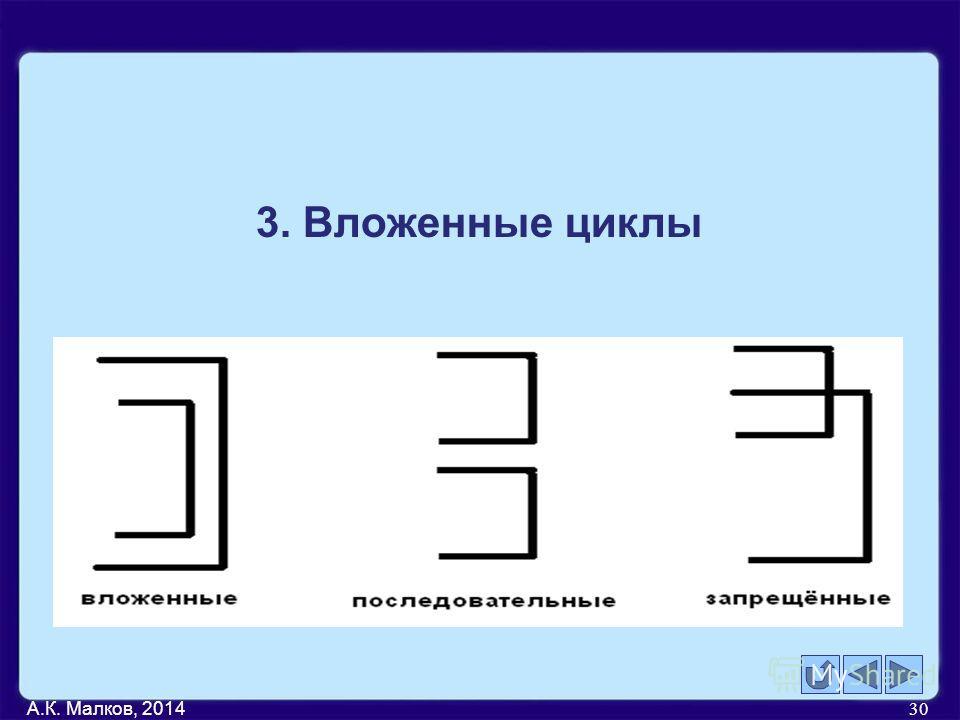 А.К. Малков, 2014 30 3. Вложенные циклы