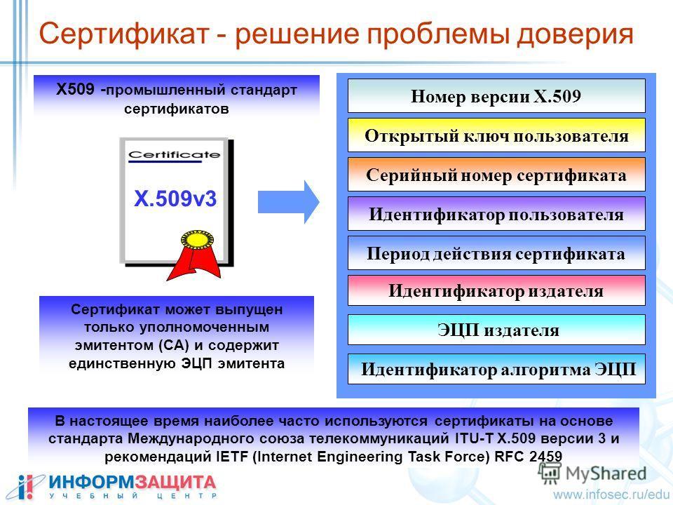 Номер версии X.509 Открытый ключ пользователя Серийный номер сертификата Период действия сертификата Идентификатор издателя ЭЦП издателя Сертификат может выпущен только уполномоченным эмитентом (CA) и содержит единственную ЭЦП эмитента X509 - промышл