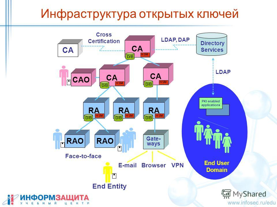 Инфраструктура открытых ключей End Entity Face-to-face RAO CAO RA HSM D/B RA HSM D/B RA HSM D/B Gate - ways E-mailBrowserVPN CA HSM D/B CA HSM D/B CA Cross Certification CA HSM D/B Directory Services LDAP, DAP End User Domain PKI enabled applications