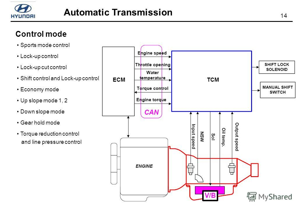 14 Automatic Transmission Control mode ECMTCM Sports mode control Lock-up control Lock-up cut control Shift control and Lock-up control Economy mode Up slope mode 1, 2 Down slope mode Gear hold mode Torque reduction control and line pressure control