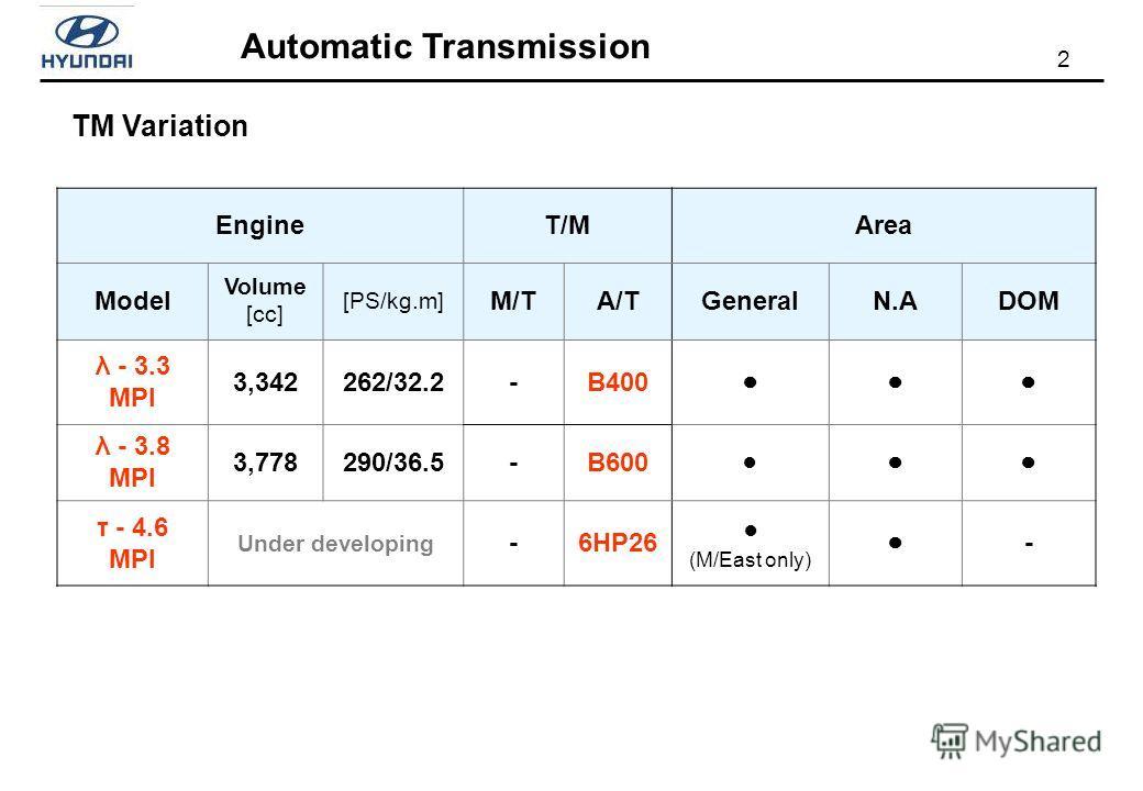 2 Automatic Transmission TM Variation EngineT/MArea Model Volume [cc] [PS/kg.m] M/TA/TGeneralN.ADOM λ - 3.3 MPI 3,342262/32.2-B400 λ - 3.8 MPI 3,778290/36.5-B600 τ - 4.6 MPI Under developing -6HP26 (M/East only) -