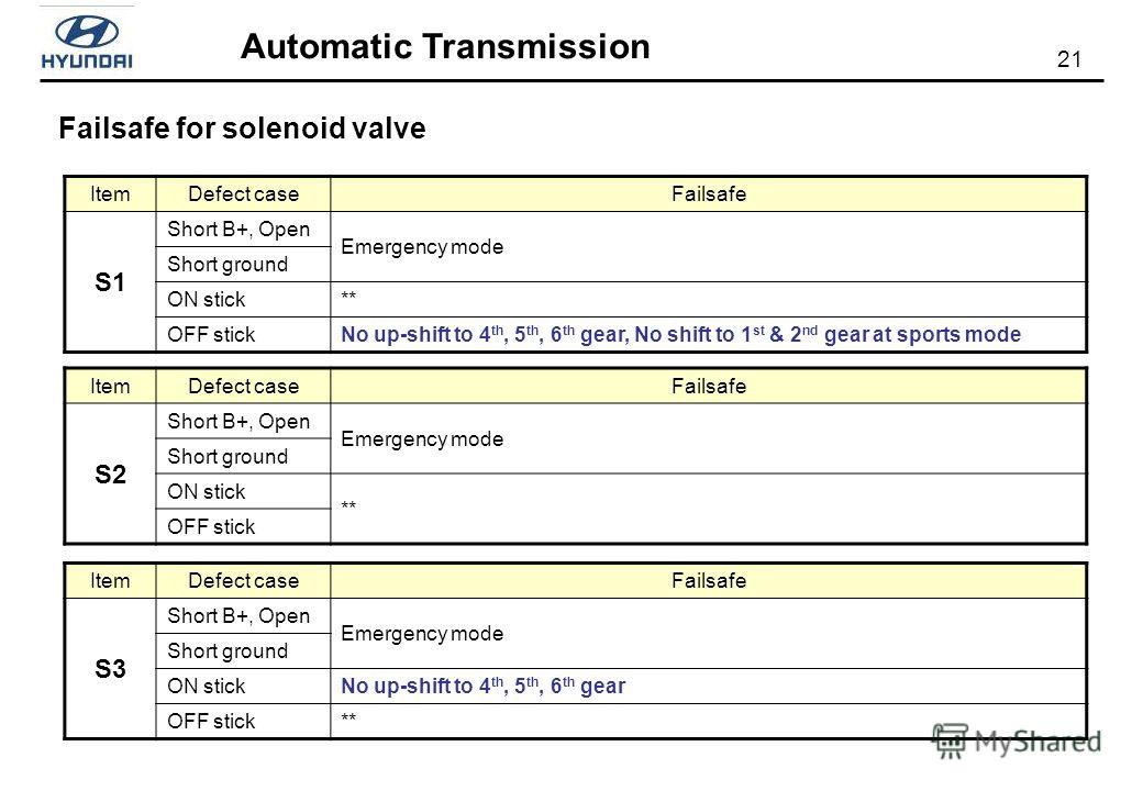 21 Automatic Transmission ItemDefect caseFailsafe S1 Short B+, Open Emergency mode Short ground ON stick** OFF stickNo up-shift to 4 th, 5 th, 6 th gear, No shift to 1 st & 2 nd gear at sports mode ItemDefect caseFailsafe S2 Short B+, Open Emergency