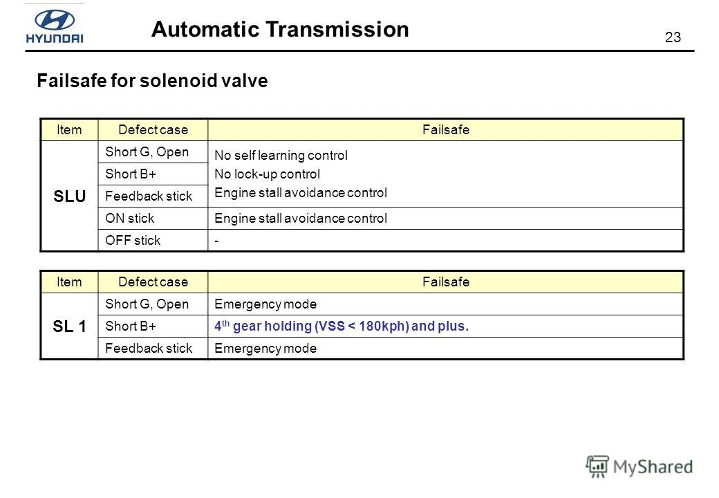 23 Automatic Transmission Failsafe for solenoid valve ItemDefect caseFailsafe SLU Short G, Open No self learning control No lock-up control Engine stall avoidance control Short B+ Feedback stick ON stickEngine stall avoidance control OFF stick- ItemD