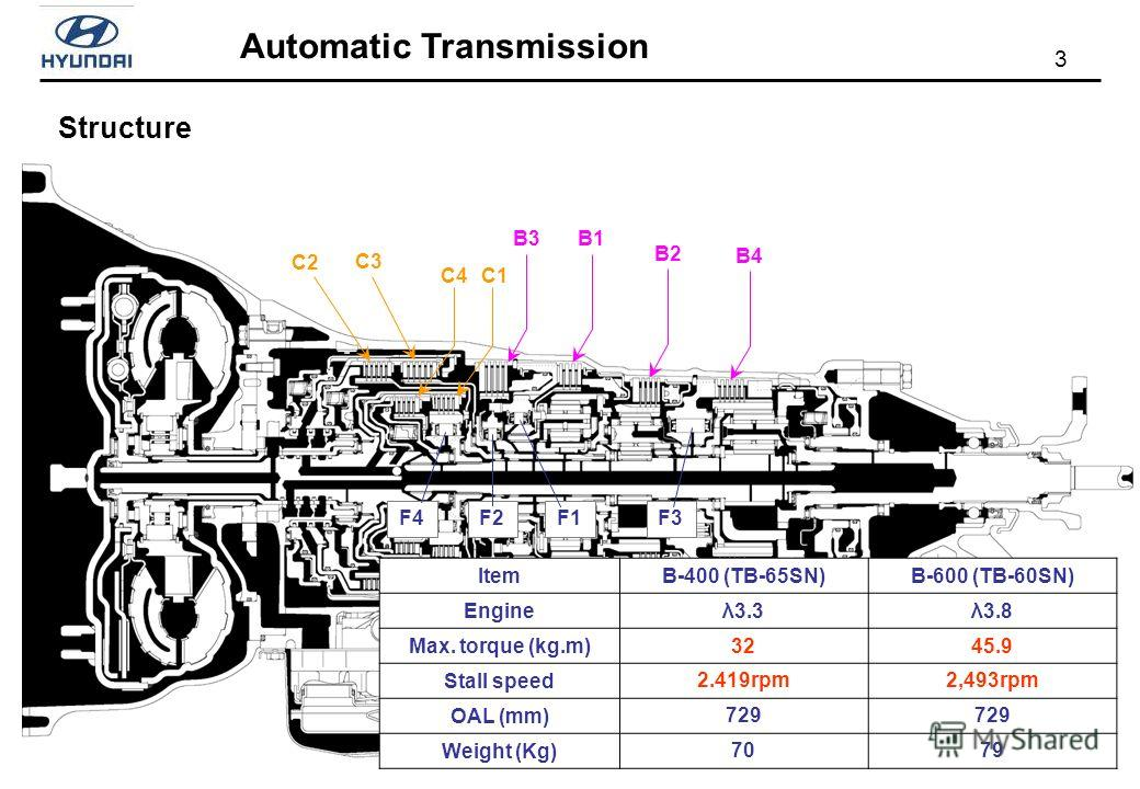3 Automatic Transmission ItemB-400 (TB-65SN)B-600 (TB-60SN) Engineλ3.3λ3.8 Max. torque (kg.m)3245.9 Stall speed2.419rpm2,493rpm OAL (mm)729 Weight (Kg)7079 Structure C2 C3 C4C1 B3B1 B2 B4 F1F2F4F3