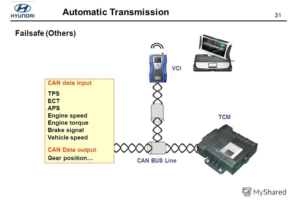 31 Automatic Transmission Failsafe (Others) CAN BUS Line TCM VCI CAN data input TPS ECT APS Engine speed Engine torque Brake signal Vehicle speed CAN Data output Gear position…