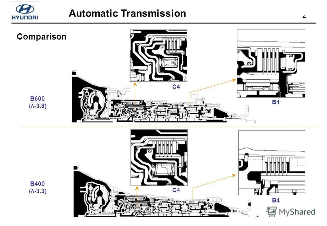 4 Automatic Transmission Comparison B4 B600 (λ-3.8) C4 B4 C4 B400 (λ-3.3)