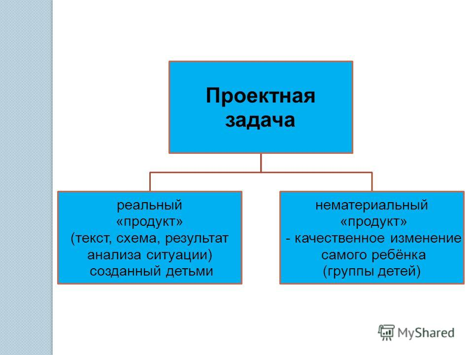 Проектная задача реальный «продукт» (текст, схема, результат анализа ситуации) созданный детьми нематериальный «продукт» - качественное изменение самого ребёнка (группы детей)