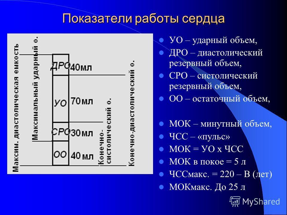 Показатели работы сердца УО – ударный объем, ДРО – диастолический резервный объем, СРО – систолический резервный объем, ОО – остаточный объем, МОК – минутный объем, ЧСС – «пульс» МОК = УО х ЧСС МОК в покое = 5 л ЧССмакс. = 220 – В (лет) МОКмакс. До 2