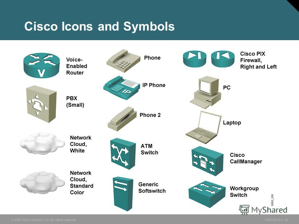 © 2005 Cisco Systems, Inc. All rights reserved. CVOICE v5.010 Cisco Icons and Symbols