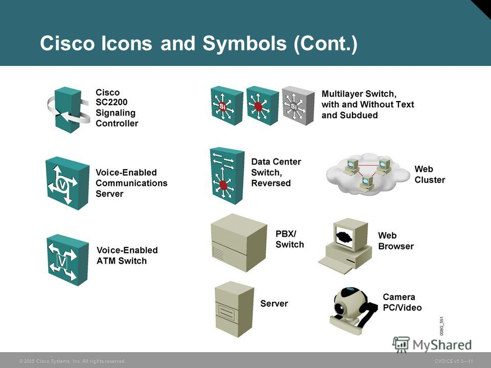© 2005 Cisco Systems, Inc. All rights reserved. CVOICE v5.011 Cisco Icons and Symbols (Cont.)