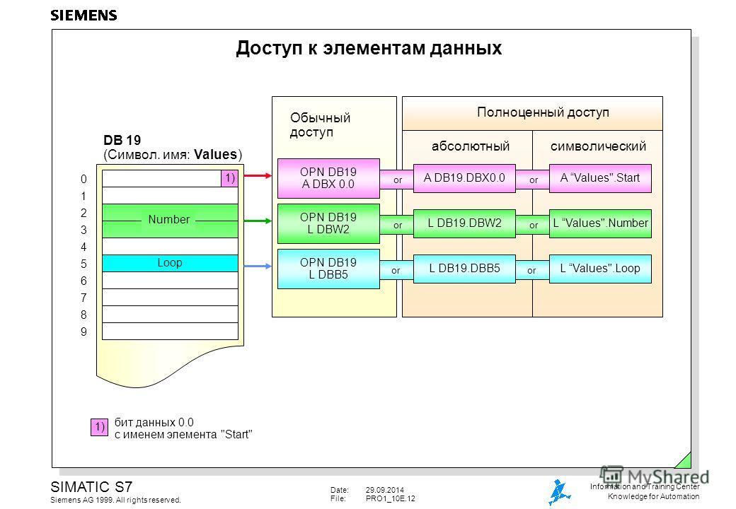 Date:29.09.2014 File:PRO1_10E.12 SIMATIC S7 Siemens AG 1999. All rights reserved. Information and Training Center Knowledge for Automation Доступ к элементам данных 01234567890123456789 DB 19 (Символ. имя: Values) бит данных 0.0 с именем элемента