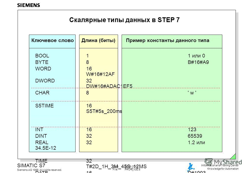 Date:29.09.2014 File:PRO1_10E.5 SIMATIC S7 Siemens AG 1999. All rights reserved. Information and Training Center Knowledge for Automation Скалярные типы данных в STEP 7 BOOL11 или 0 BYTE8B#16#A9 WORD16 W#16#12AF DWORD32 DW#16#ADAC1EF5 CHAR8' w ' S5TI
