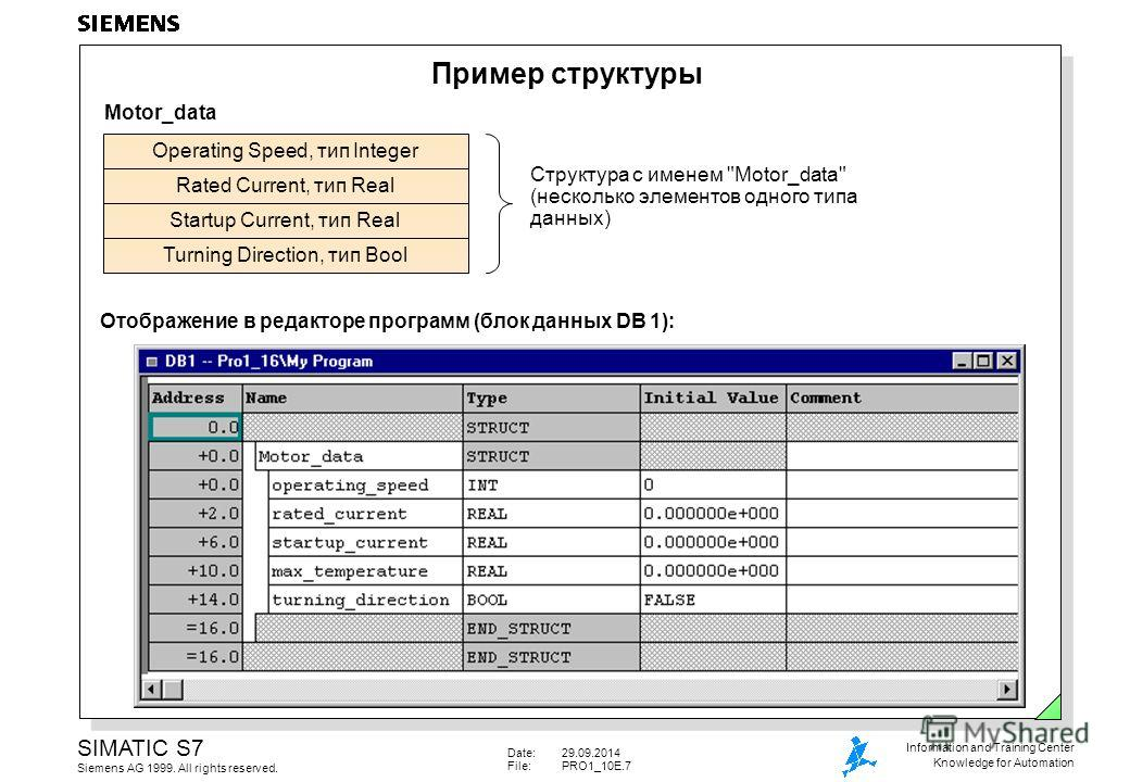 Date:29.09.2014 File:PRO1_10E.7 SIMATIC S7 Siemens AG 1999. All rights reserved. Information and Training Center Knowledge for Automation Пример структуры Отображение в редакторе программ (блок данных DB 1): Operating Speed, тип Integer Rated Current