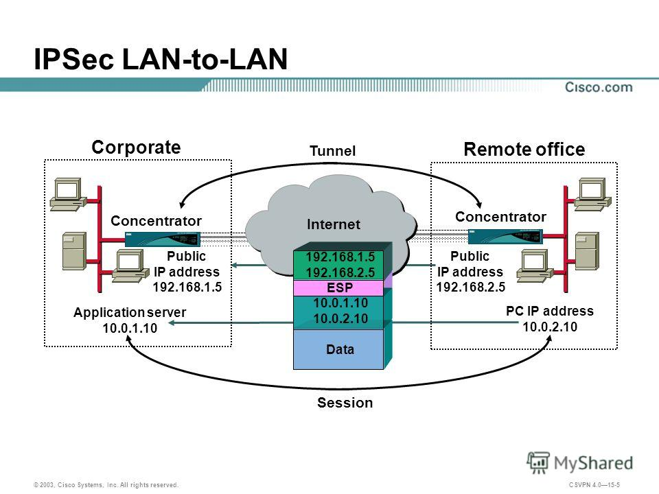 © 2003, Cisco Systems, Inc. All rights reserved. CSVPN 4.015-5 IPSec LAN-to-LAN Concentrator Application server 10.0.1.10 Public IP address 192.168.1.5 Public IP address 192.168.2.5 PC IP address 10.0.2.10 Tunnel Session Corporate Remote office 192.1