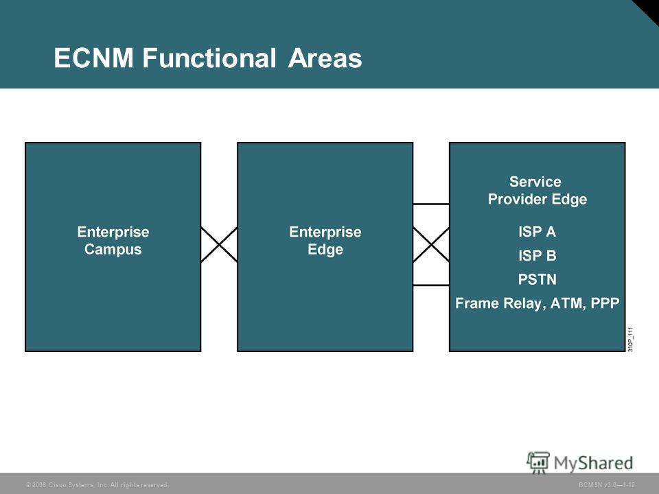 © 2006 Cisco Systems, Inc. All rights reserved. BCMSN v3.01-12 ECNM Functional Areas