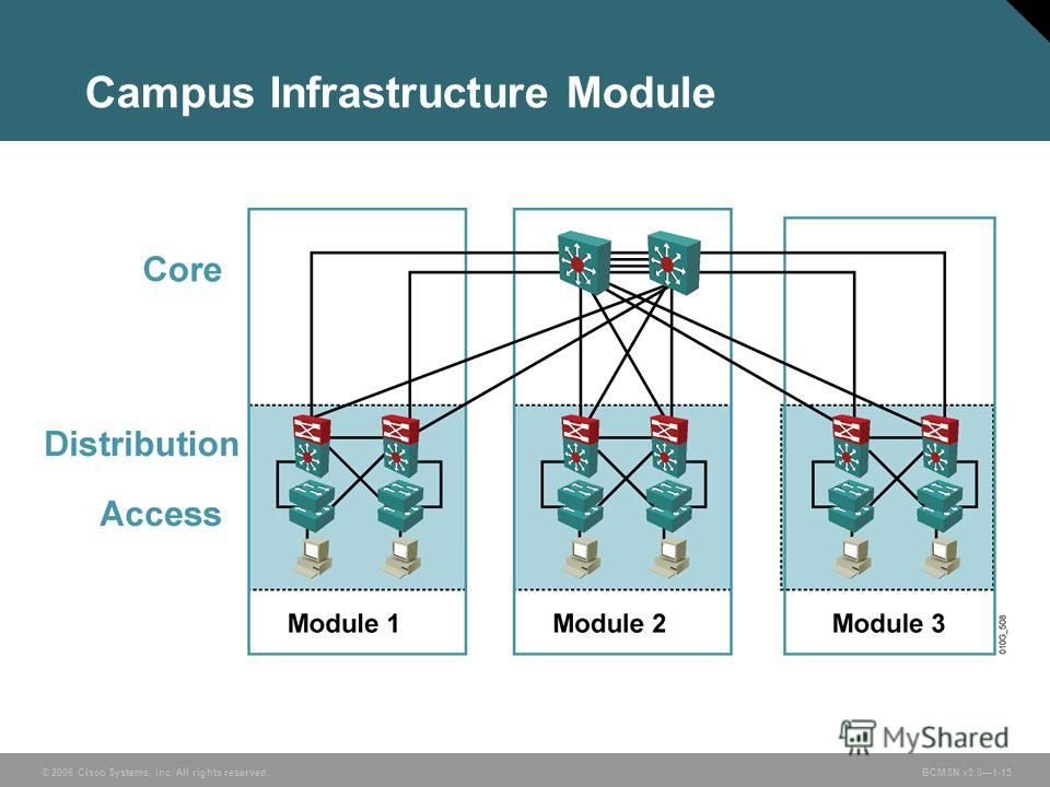 © 2006 Cisco Systems, Inc. All rights reserved. BCMSN v3.01-15 Campus Infrastructure Module