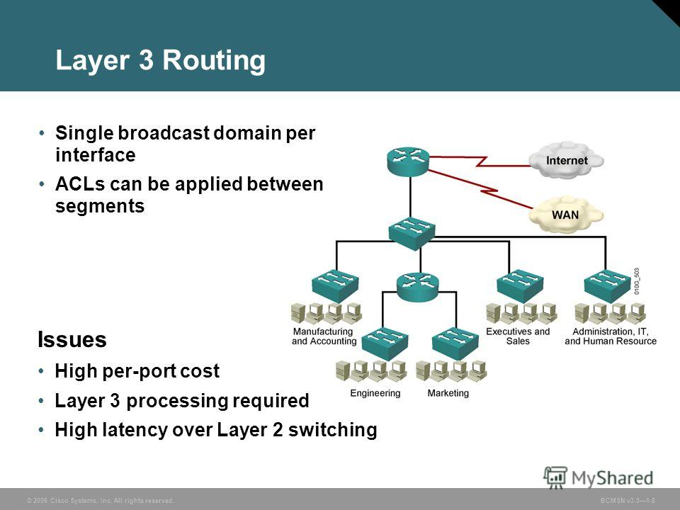 © 2006 Cisco Systems, Inc. All rights reserved. BCMSN v3.01-8 Layer 3 Routing Single broadcast domain per interface ACLs can be applied between segments Issues High per-port cost Layer 3 processing required High latency over Layer 2 switching