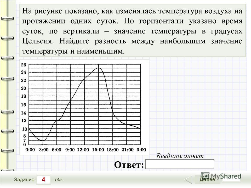 4 Задание Далее 1 бал. Введите ответ На рисунке показано, как изменялась температура воздуха на протяжении одних суток. По горизонтали указано время суток, по вертикали – значение температуры в градусах Цельсия. Найдите разность между наибольшим знач