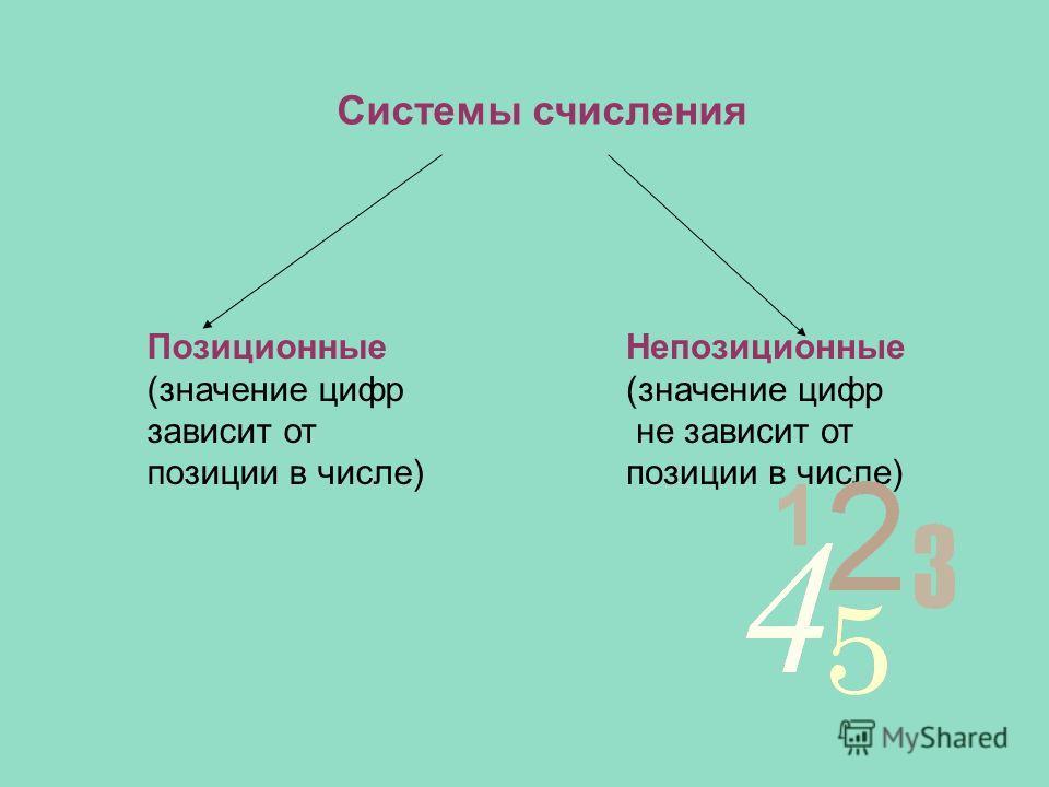 Системы счисления Позиционные (значение цифр зависит от позиции в числе) Непозиционные (значение цифр не зависит от позиции в числе)