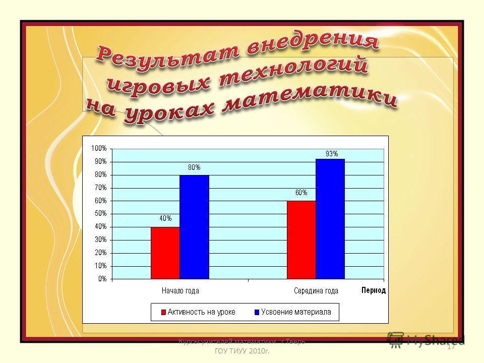 … 16 Курсы учителей математики г.Тверь ГОУ ТИУУ 2010 г.