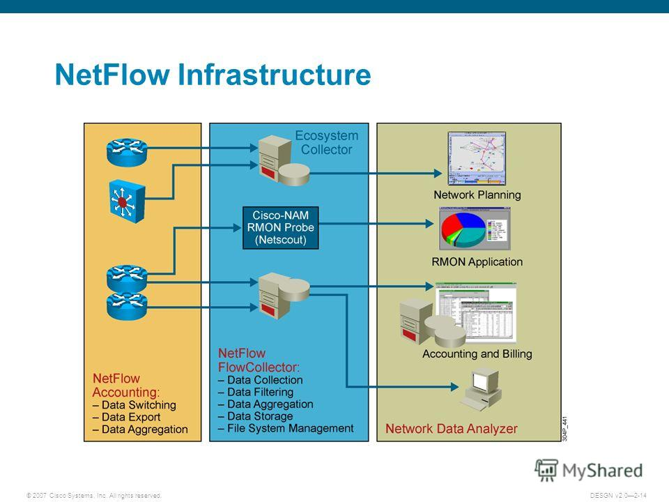 © 2007 Cisco Systems, Inc. All rights reserved.DESGN v2.02-14 NetFlow Infrastructure