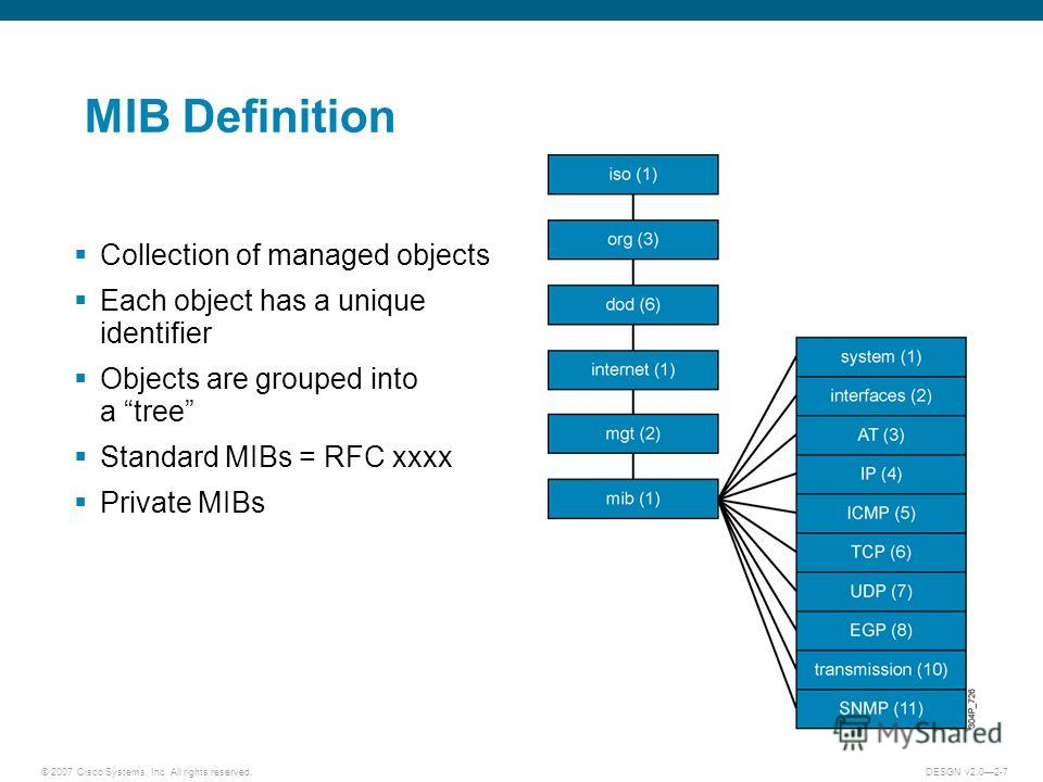 © 2007 Cisco Systems, Inc. All rights reserved.DESGN v2.02-7 MIB Definition Collection of managed objects Each object has a unique identifier Objects are grouped into a tree Standard MIBs = RFC xxxx Private MIBs