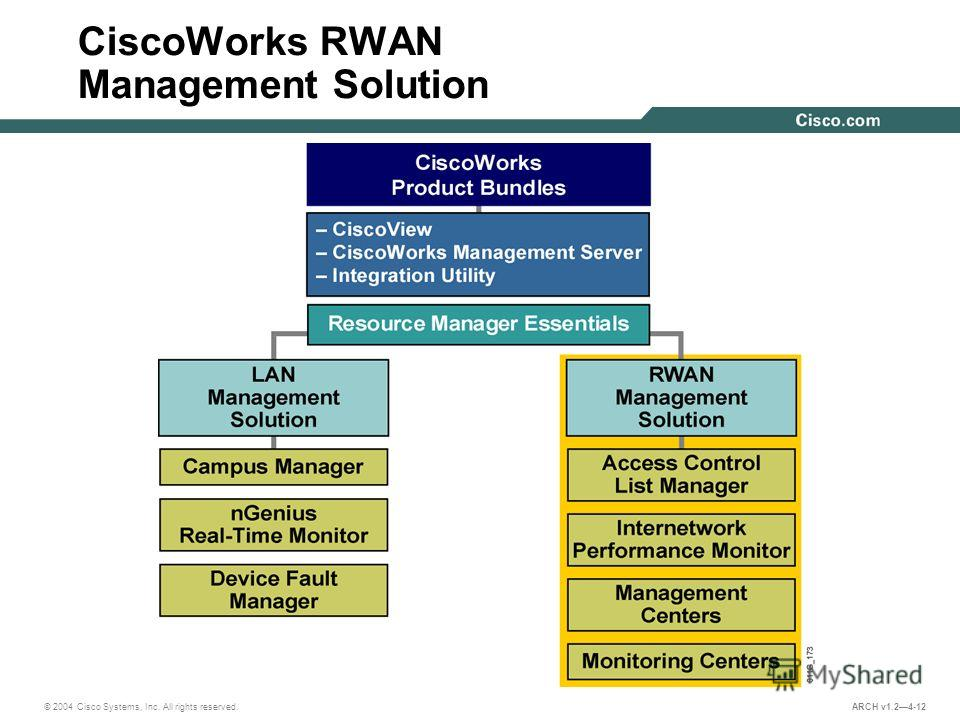 © 2004 Cisco Systems, Inc. All rights reserved. ARCH v1.24-12 CiscoWorks RWAN Management Solution