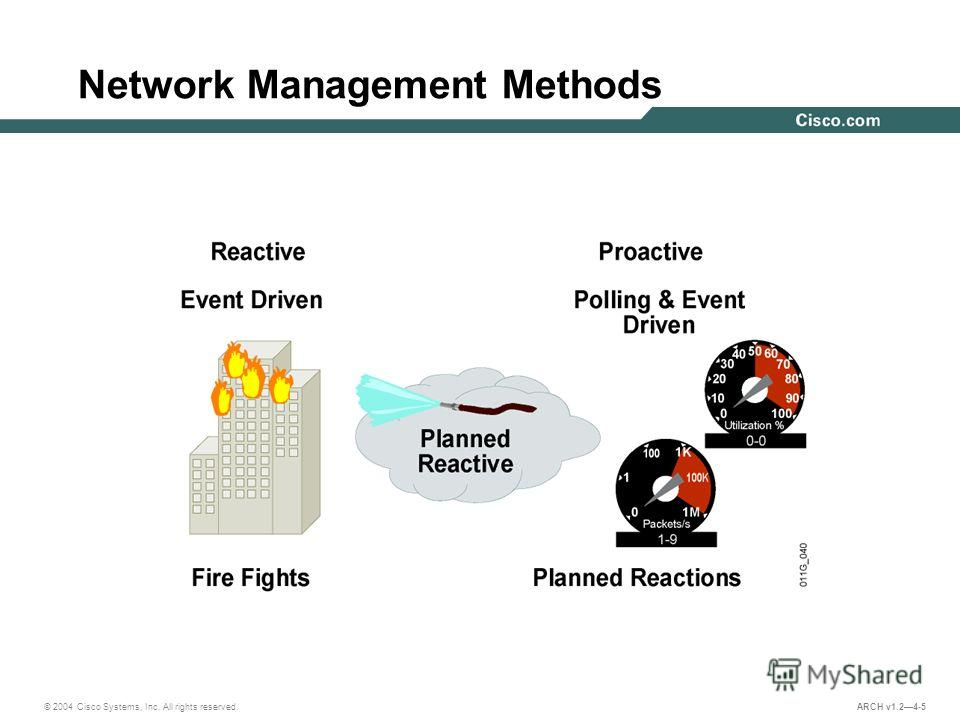 © 2004 Cisco Systems, Inc. All rights reserved. ARCH v1.24-5 Network Management Methods