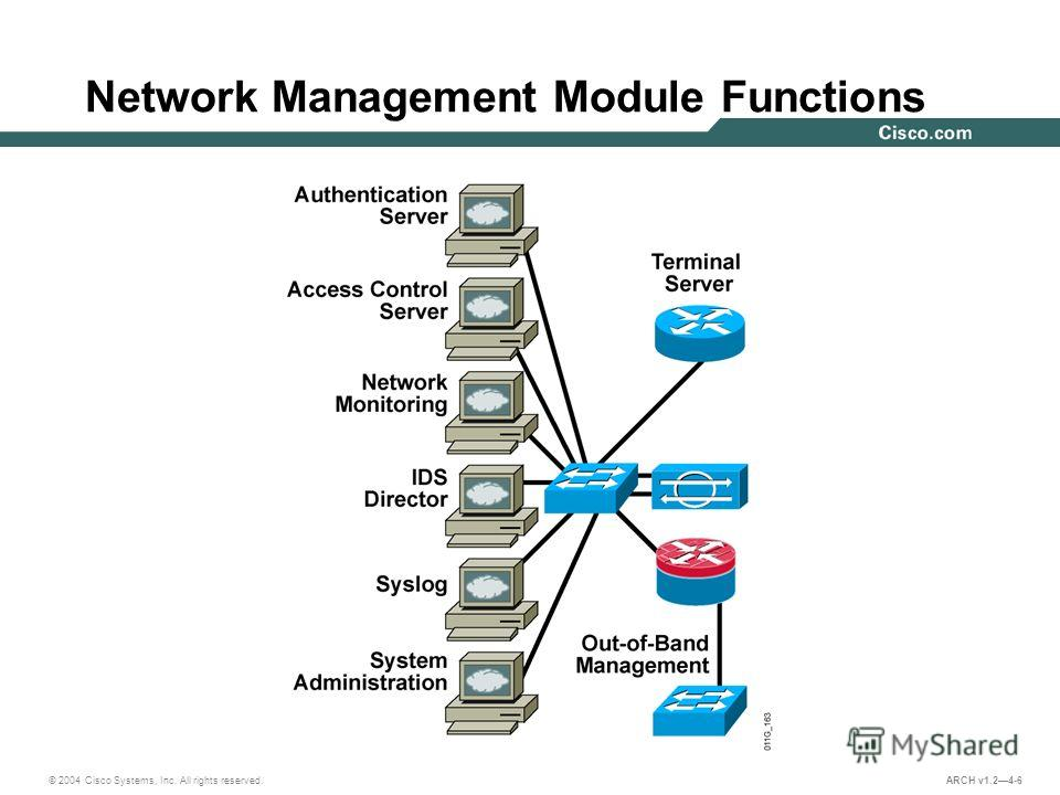 © 2004 Cisco Systems, Inc. All rights reserved. ARCH v1.24-6 Network Management Module Functions