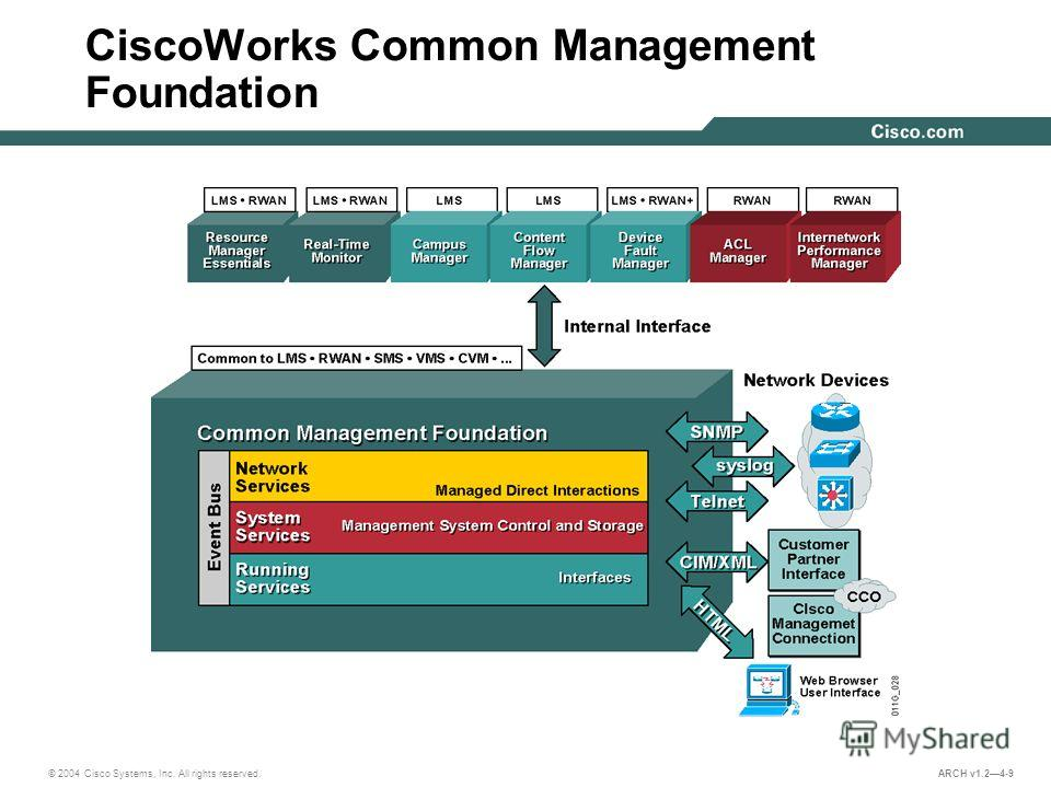 © 2004 Cisco Systems, Inc. All rights reserved. ARCH v1.24-9 CiscoWorks Common Management Foundation