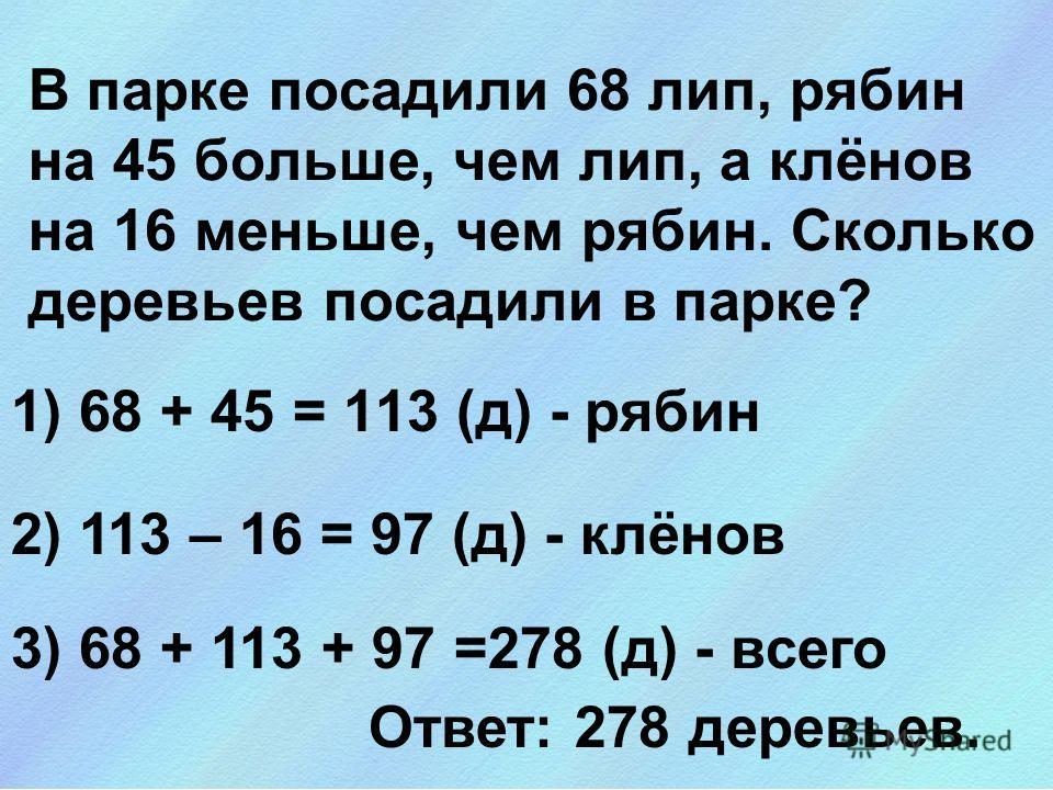 В парке посадили 68 лип, рябин на 45 больше, чем лип, а клёнов на 16 меньше, чем рябин. Сколько деревьев посадили в парке? 1) 68 + 45 = 113 (д) - рябин 2) 113 – 16 = 97 (д) - клёнов 3) 68 + 113 + 97 =278 (д) - всего Ответ: 278 деревьев.