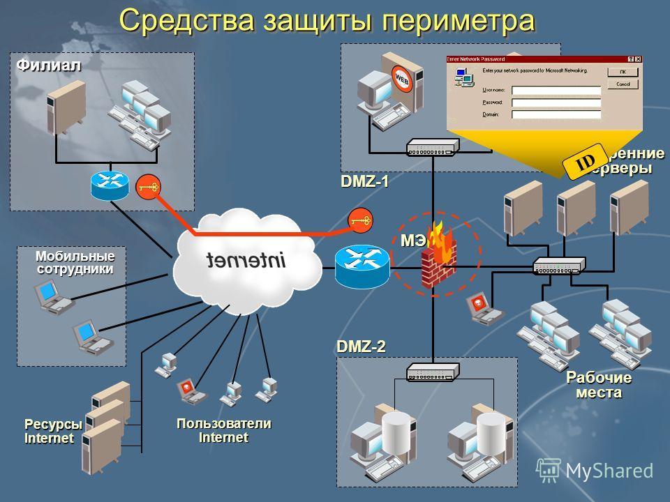 Средства защиты периметра Внутренние серверы Рабочие места DMZ-1 DMZ-2 Филиал Мобильные сотрудники РесурсыInternet Пользователи Internet МЭ ID