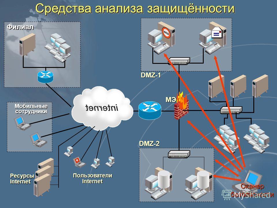Средства анализа защищённости DMZ-1 DMZ-2 Филиал Мобильные сотрудники РесурсыInternet Пользователи Internet МЭ Сканербезопасности