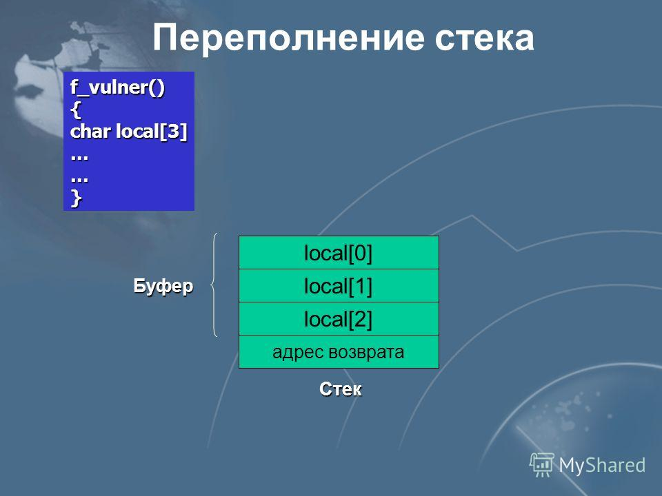 Переполнение стека адрес возврата local[2] local[1] local[0] Стек Буфер f_vulner() { char local[3] ……}