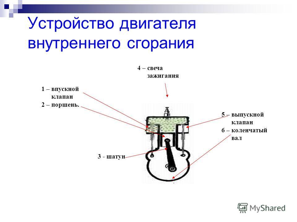 Устройство двигателя внутреннего сгорания 1 – впускной клапан 2 – поршень. 3 - шатун 4 – свеча зажигания 5 – выпускной клапан 6 – коленчатый вал