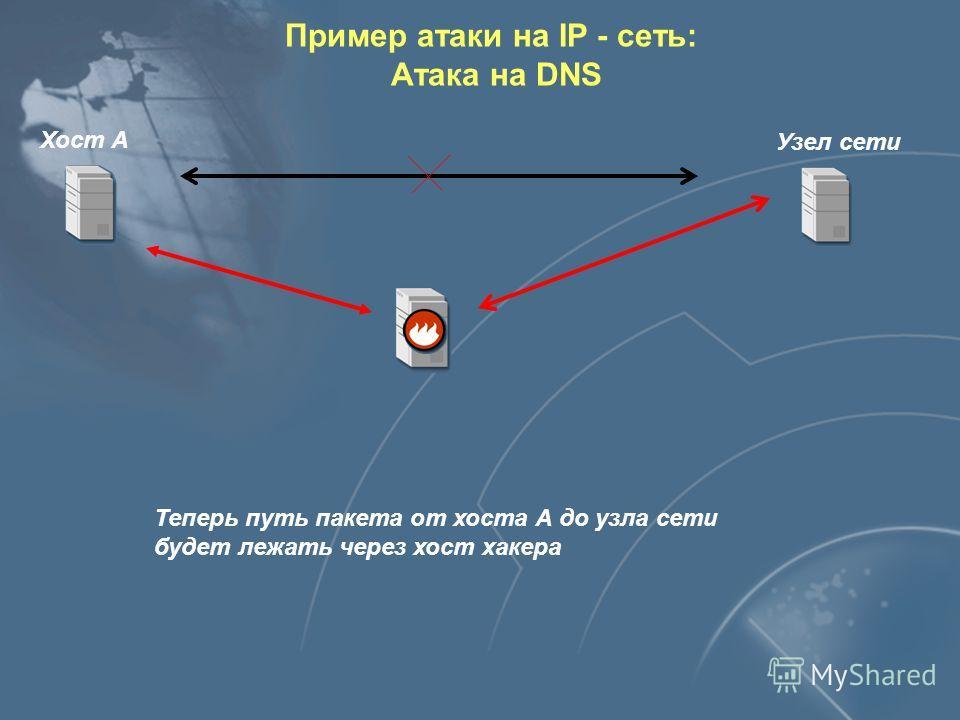 DNS-сервер Хост А DNS-запрос Хакер извлекает из запроса ID и SourcePort Ложный DNS - ответ: от имени настоящего DNS - сервера, но в качестве IP - адреса искомого узла указывается IP - адрес хакера Результат: хост А имеет неправильное соответствие меж