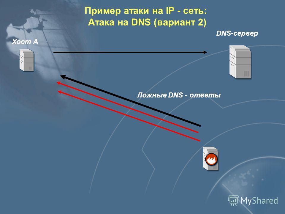 DNS-сервер Хост А ID IP - адрес DestPort Ложные DNS - ответы Перебор Пример атаки на IP - сеть: Атака на DNS (вариант 2)