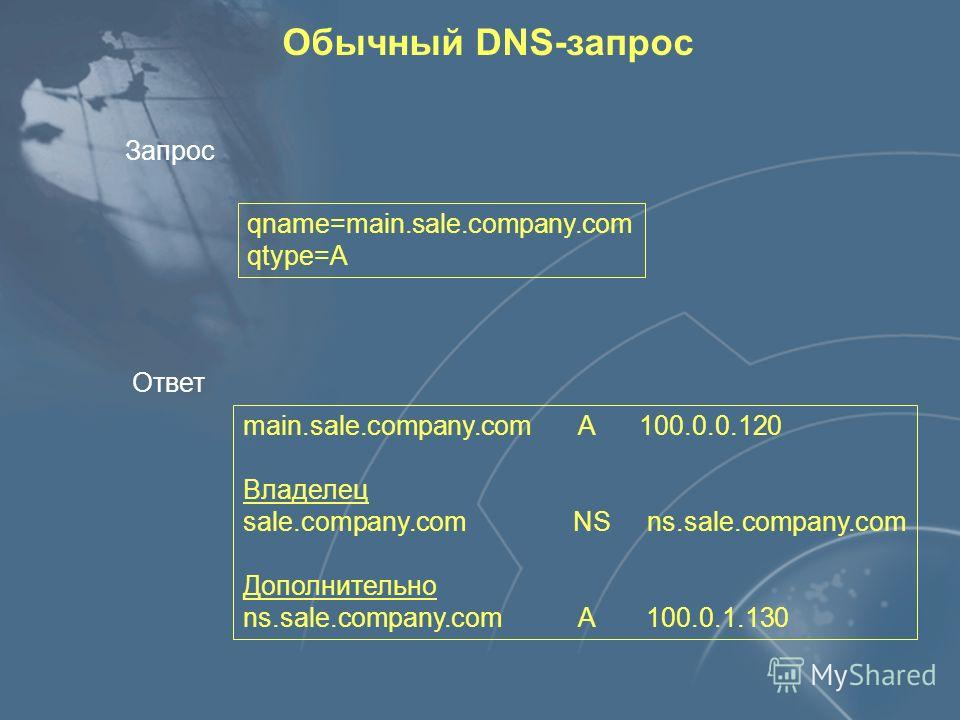 Новые записи Resource Record main.sale.company.com. IN A 100.0.0.120 sale.company.com. IN NS ns.sale.company.com sale.company.com. IN KEY [ключ] sale.company.com. IN SIG [подпись] sale.company.com. IN NXT [домен]