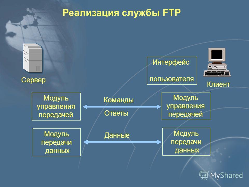Клиент Сервер Протокол обмена TELNET FTP HTTP Реализация служб прикладного уровня