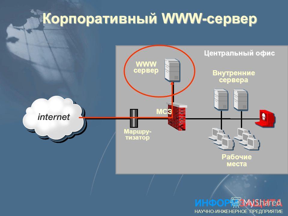 Реализация WWW-службы ИНФОРМЗАЩИТА НАУЧНО-ИНЖЕНЕРНОЕ ПРЕДПРИЯТИЕ Клиент (WEB-броузер) HTTP-cервер Протокол обмена HTTP/1.0 HTTP/1.1