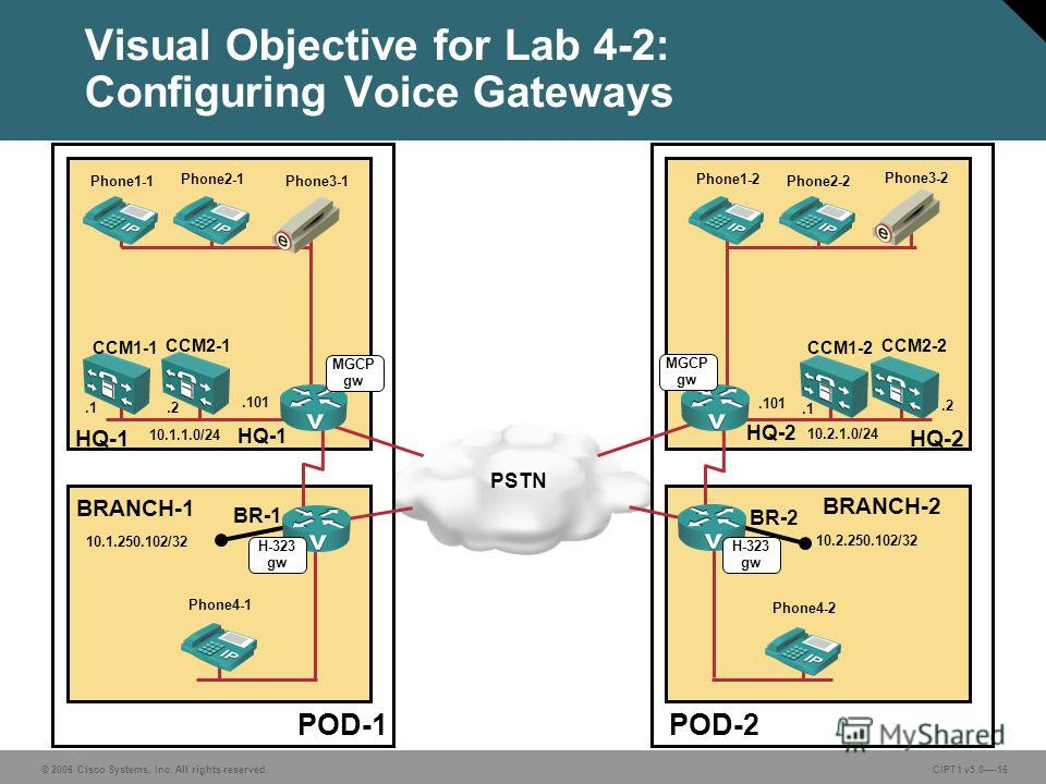 © 2006 Cisco Systems, Inc. All rights reserved. CIPT1 v5.0-16 Visual Objective for Lab 4-2: Configuring Voice Gateways POD-1POD-2 BRANCH-1 BRANCH-2 HQ-1HQ-2 CCM1-1 CCM2-2 HQ-1 HQ-2 BR-1 BR-2 CCM2-1 CCM1-2 10.1.1.0/24 10.2.1.0/24.1.2.2.2.2 10.1.250.10