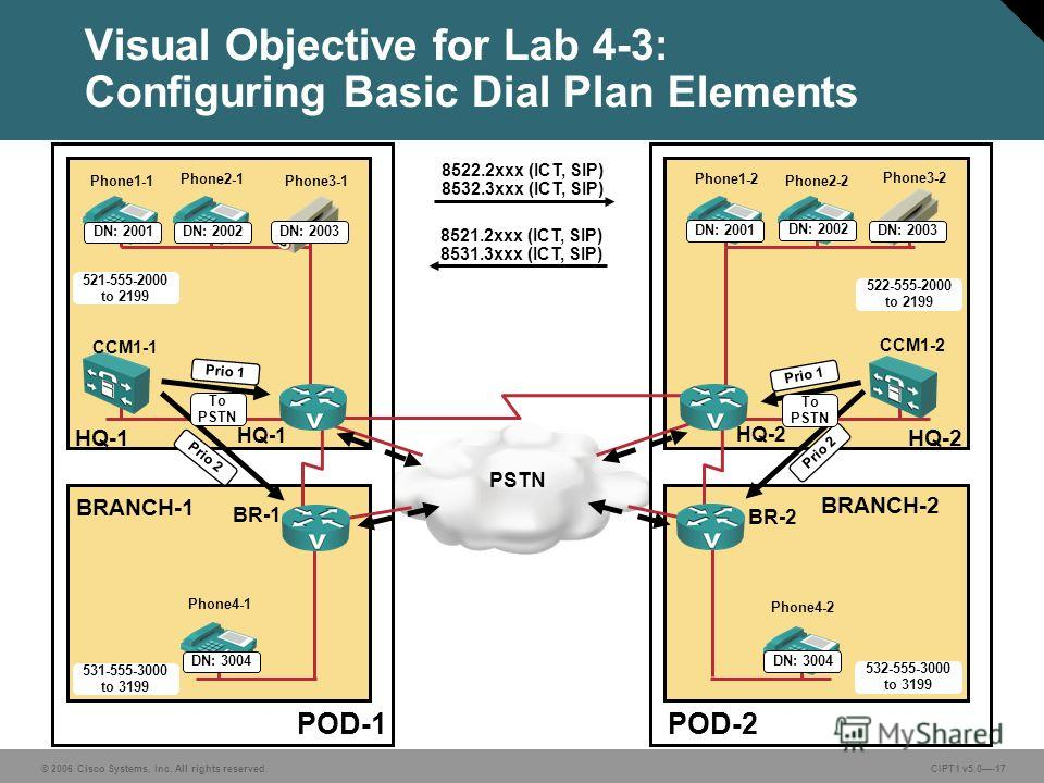 © 2006 Cisco Systems, Inc. All rights reserved. CIPT1 v5.0-17 Visual Objective for Lab 4-3: Configuring Basic Dial Plan Elements POD-1POD-2 PSTN BRANCH-1 BRANCH-2 HQ-1HQ-2 CCM1-1 CCM1-2 HQ-1 HQ-2 BR-1 BR-2 Prio 1 Prio 2 8522.2xxx (ICT, SIP) 8532.3xxx