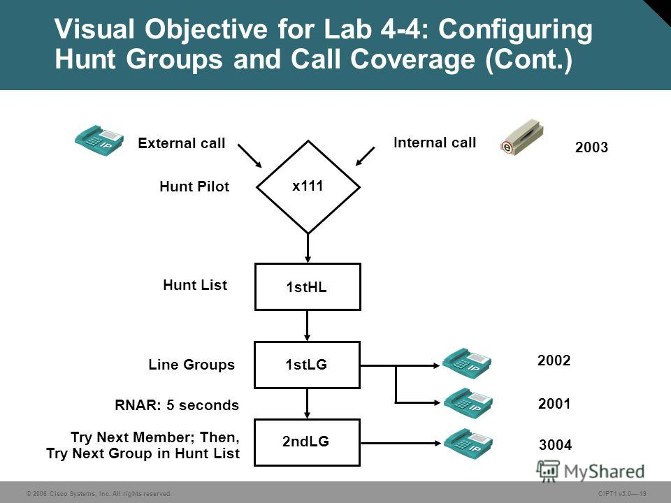 © 2006 Cisco Systems, Inc. All rights reserved. CIPT1 v5.0-19 Visual Objective for Lab 4-4: Configuring Hunt Groups and Call Coverage (Cont.) External call Internal call RNAR: 5 seconds Try Next Member; Then, Try Next Group in Hunt List Line Groups H