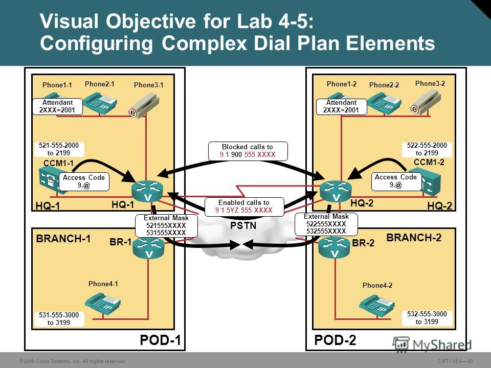© 2006 Cisco Systems, Inc. All rights reserved. CIPT1 v5.0-20 Visual Objective for Lab 4-5: Configuring Complex Dial Plan Elements POD-1POD-2 PSTN BRANCH-1 BRANCH-2 HQ-1HQ-2 CCM1-1 CCM1-2 HQ-1 HQ-2 BR-1 BR-2 521-555-2000 to 2199 522-555-2000 to 2199