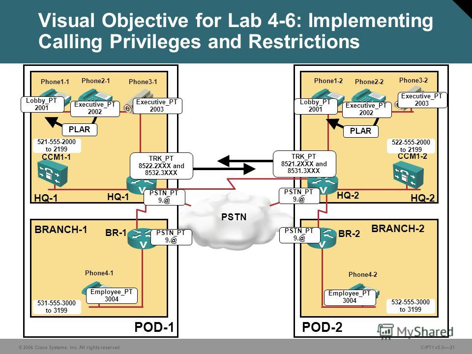 © 2006 Cisco Systems, Inc. All rights reserved. CIPT1 v5.0-21 Visual Objective for Lab 4-6: Implementing Calling Privileges and Restrictions POD-1POD-2 PSTN BRANCH-1 BRANCH-2 HQ-1HQ-2 CCM1-1 CCM1-2 HQ-1 HQ-2 BR-1 BR-2 Lobby_PT 2001 521-555-2000 to 21
