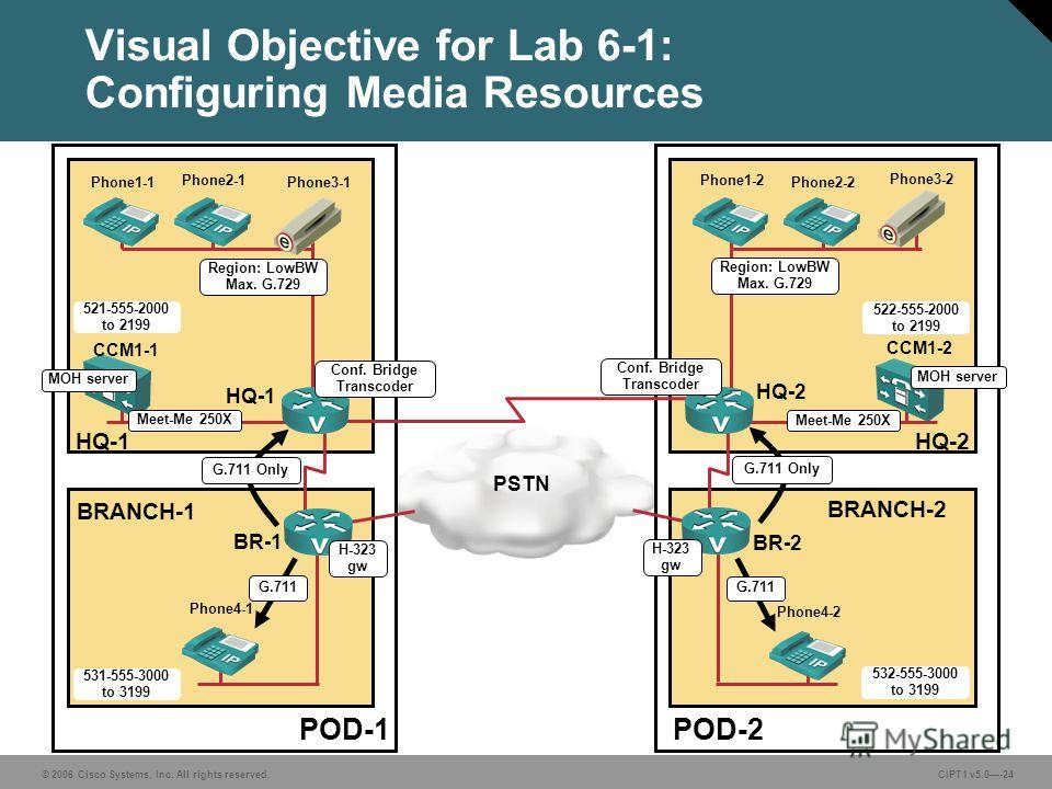 © 2006 Cisco Systems, Inc. All rights reserved. CIPT1 v5.0-24 Visual Objective for Lab 6-1: Configuring Media Resources POD-1POD-2 BRANCH-1 BRANCH-2 HQ-1HQ-2 CCM1-1 CCM1-2 HQ-1 HQ-2 BR-1 BR-2 PSTN Phone1-1 Phone2-1 Phone4-1 Phone1-2 Phone2-2 Phone4-2