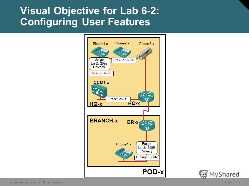 © 2006 Cisco Systems, Inc. All rights reserved. CIPT1 v5.0-25 Visual Objective for Lab 6-2: Configuring User Features POD-x BRANCH-x HQ-x CCM1-x HQ-x BR-x Phone1-x Phone2-x Phone4-x Phone3-x Pickup: 6686 Park: 266X Pickup: 6686 Barge Ln-2: 2099 Priva