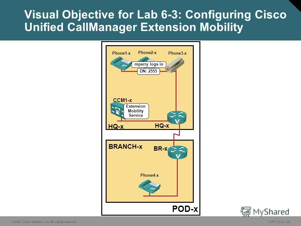 © 2006 Cisco Systems, Inc. All rights reserved. CIPT1 v5.0-26 Visual Objective for Lab 6-3: Configuring Cisco Unified CallManager Extension Mobility POD-x BRANCH-x HQ-x CCM1-x HQ-x BR-x Phone1-x Phone2-x Phone4-x Phone3-x mperry logs in Extension Mob